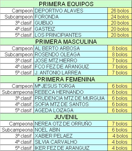 clasificación cto de campeones 2011
